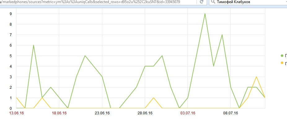 Что происходит если резко выключить контекстную рекламу? Яндекс начинает давать SEO-трафик.