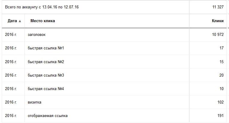 Скриншот статистики кликабельности быстрых ссылок