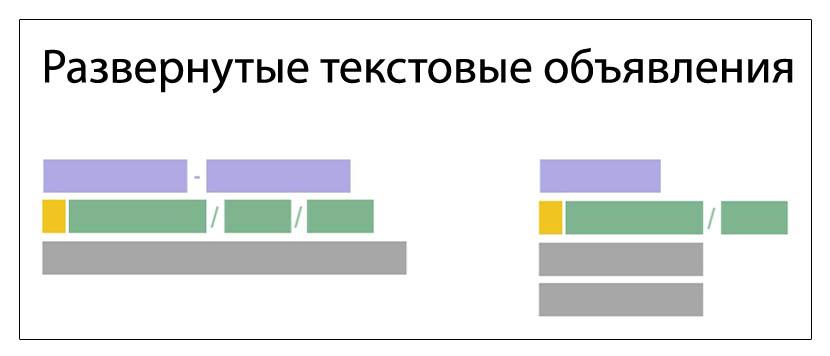 Яндекс-Директ ввел развернутые объявления со 2м заголовком