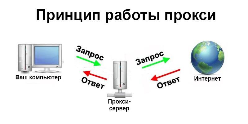 Прокси-сервер. Что это такое и для чего он нужен